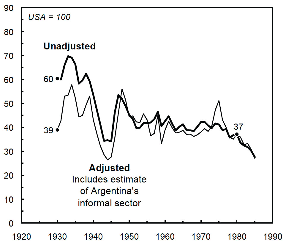 Argentina's GDP per capita