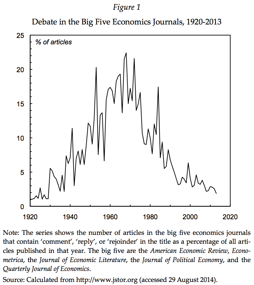 Graph of economics papers on JStor containing the words 'comment', 'rejoinder', or 'reply' from 1920-2013 with a distinct peak in the early 1970s