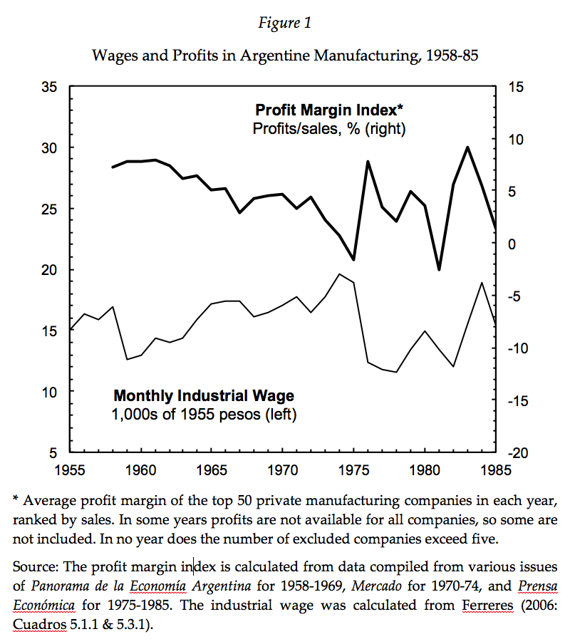 Wages and Profits in Argentine Manufacturing, 1958-1985
